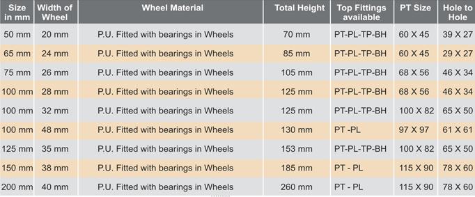 PU Wheel Castor Specifications
